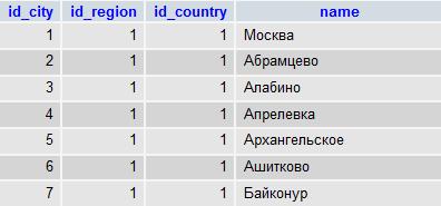 Базы стран, регионов и городов