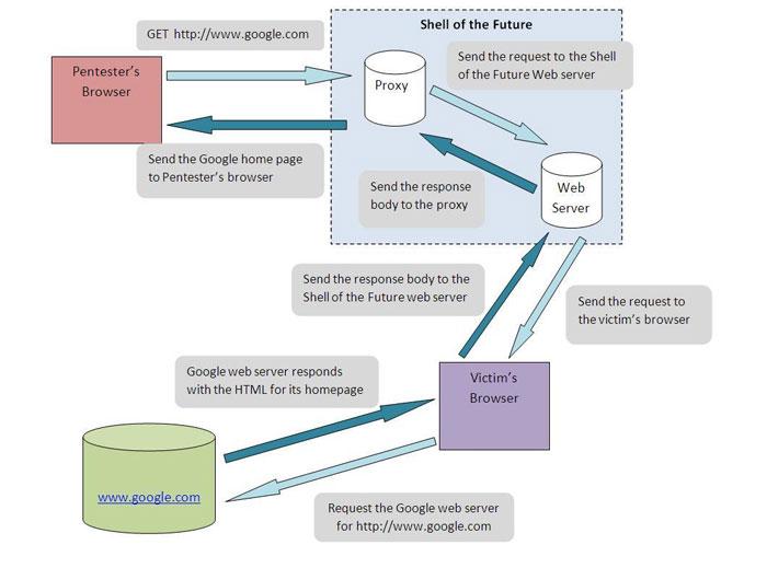 HTML5 - новые виды атак