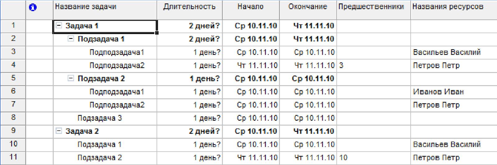 Задача по PHP + MySQL на собеседование