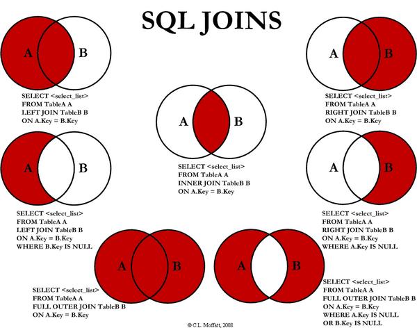MySQL отличие LEFT от INNER