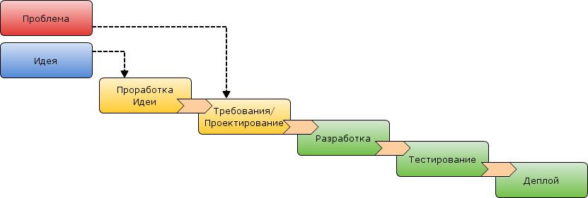 Процесс изготовления продукта