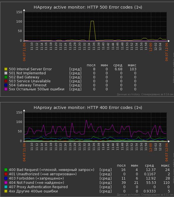 Мониторинг веб-приложения