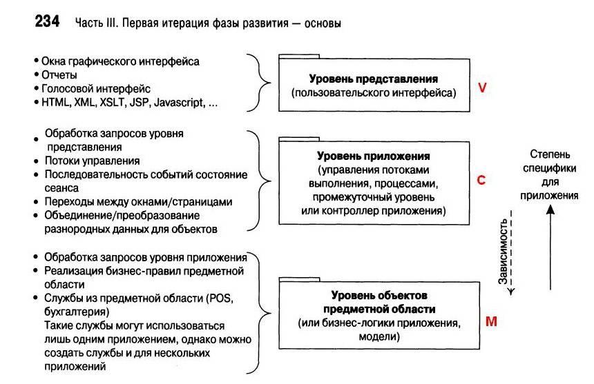 Архитектура приложения в репозитории
